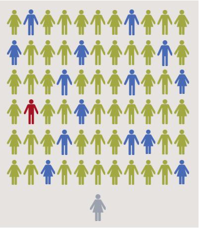 65 étudiants (hommes et femmes, en style