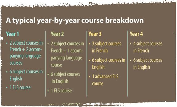 Year-By-Year Breakdown
